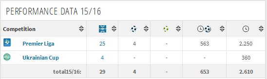 Ivica Žunić, drugu sezonu za redom najbolji defanzivac Premier lige Ukrajine opet zaobiđen od Baždarevića (screenshot-transfermarkt.com 2016-05-20)